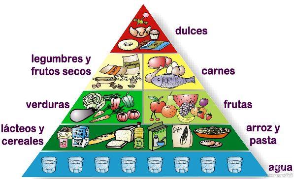 Imágenes de la pirámide alimenticia ideal