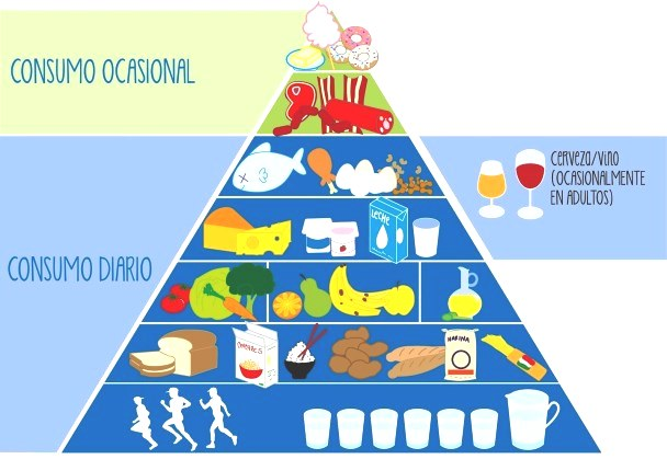 Imágenes de la pirámide alimenticia recomendada