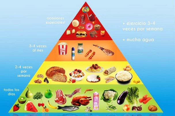 Para qué sirve la pirámide alimenticia
