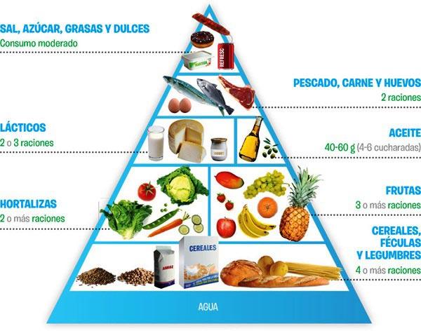 Pirámide alimenticia explicada