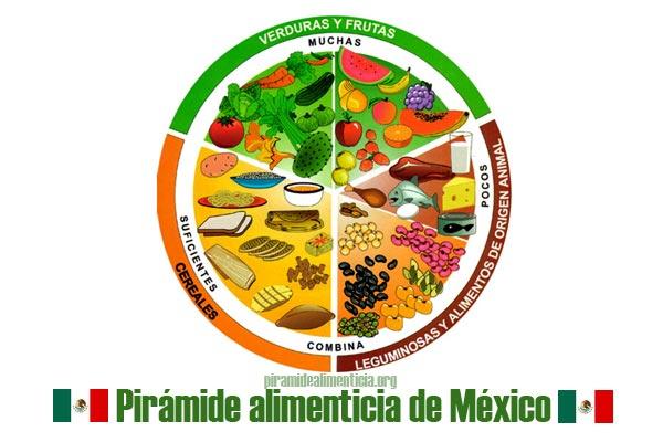 Pirámide alimenticia de México