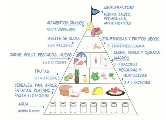 Pirámide alimenticia de un deportista