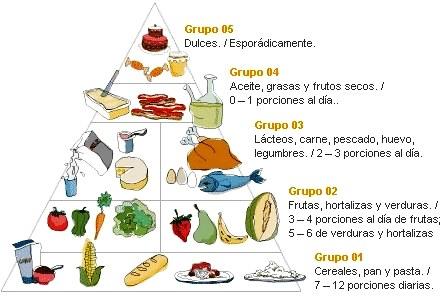 Grupos de alimentos de la pirámide alimenticia