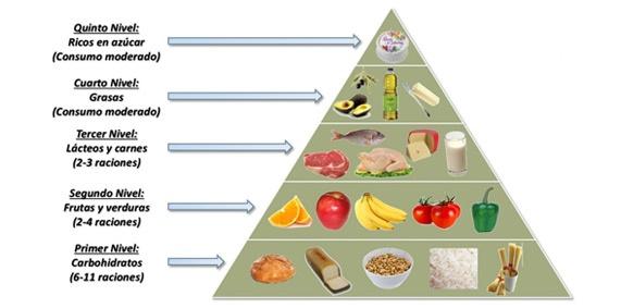 ¿Dónde se encuentran los carbohidratos en la pirámide alimenticia?