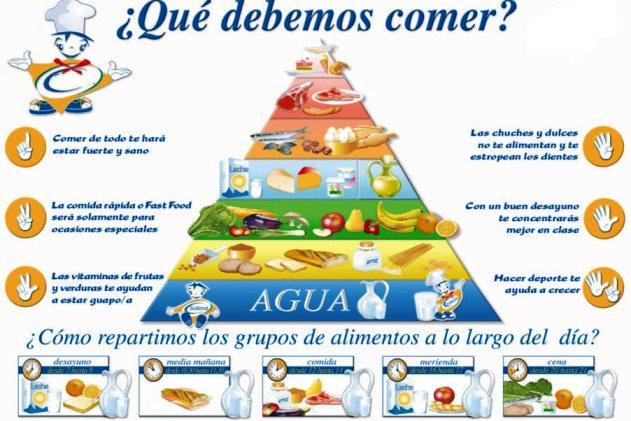 ¿Cuál es el objetivo pirámide alimenticia?