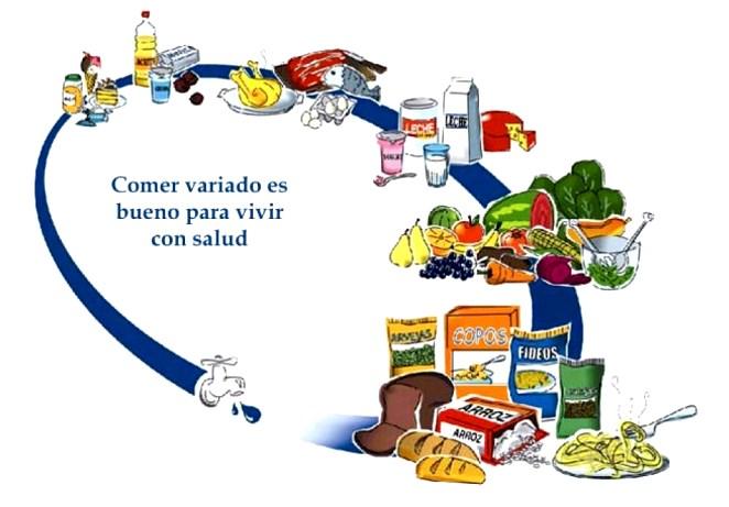 Pirámide alimenticia de Argentina