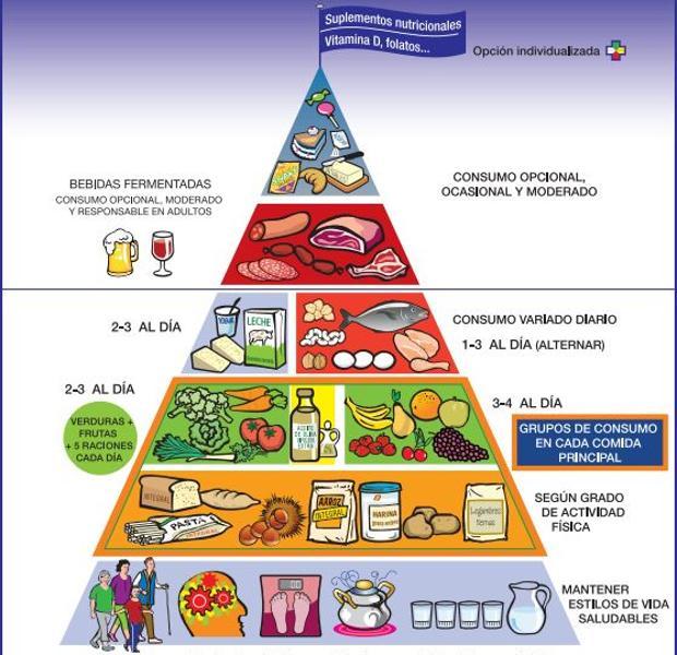 Pirámide alimenticia de España