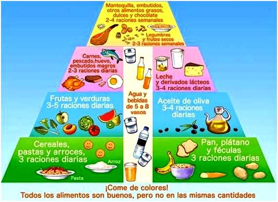 Pirámide alimenticia para niños de 1 a 3 años