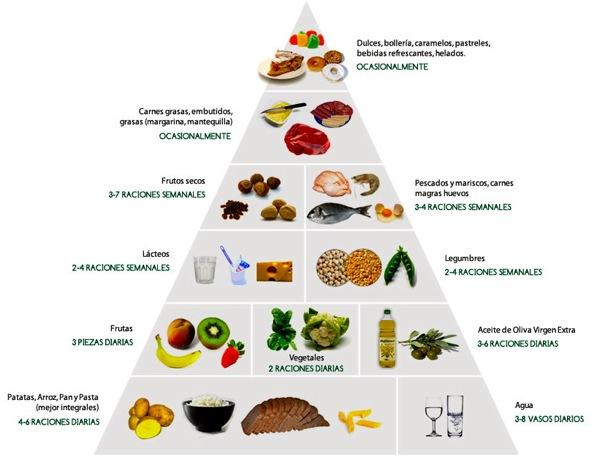 Ventajas y desventajas de la pirámide alimenticia